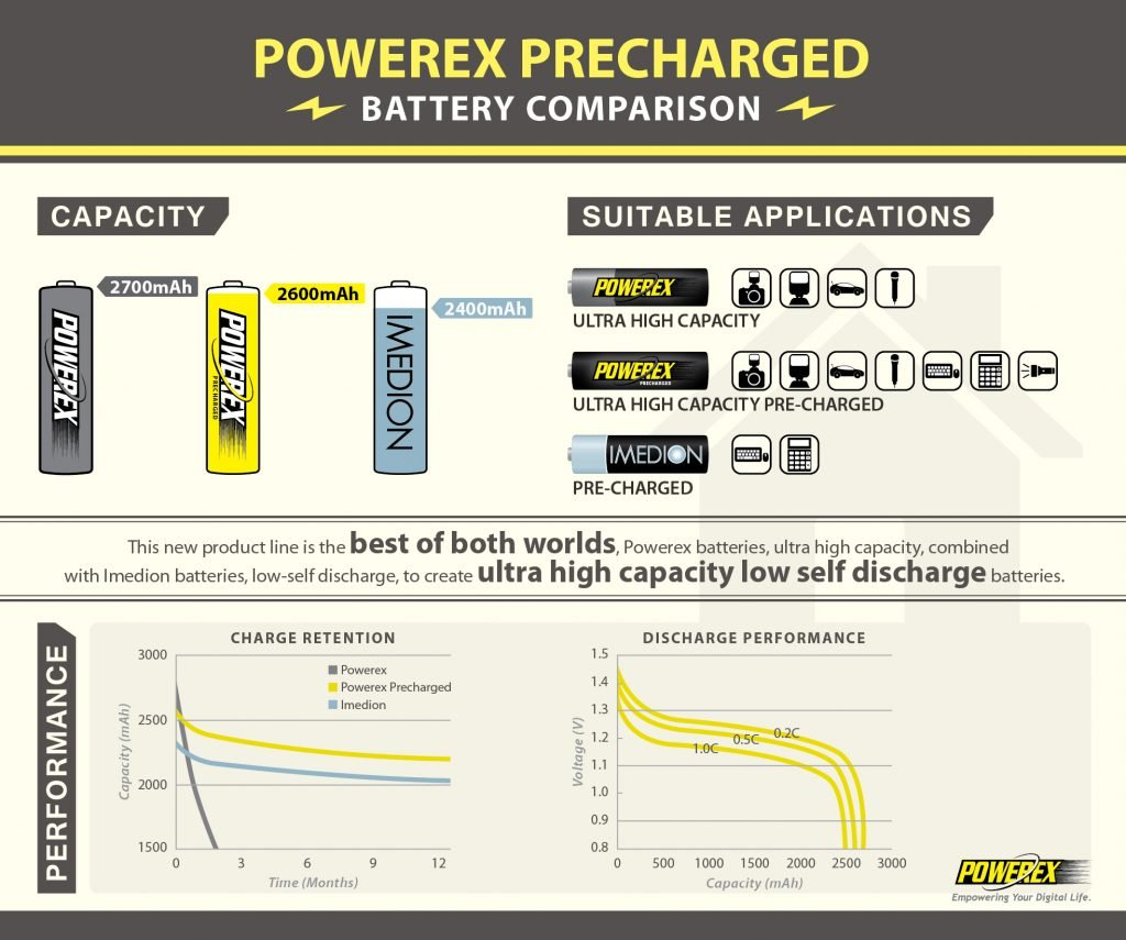 Infographics - Powerex Precharged - 472px X 394px draft2